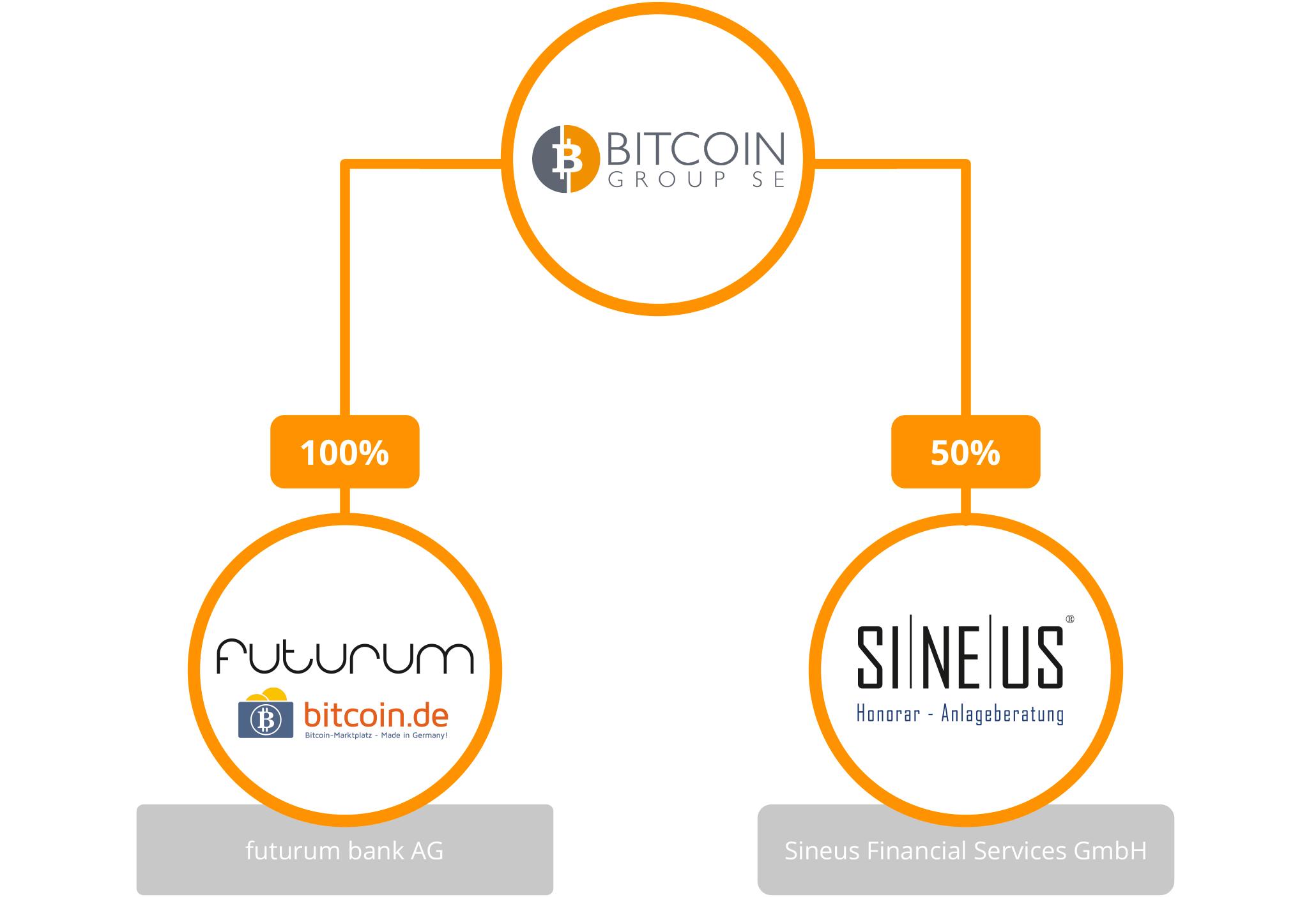 bitcoin group se)